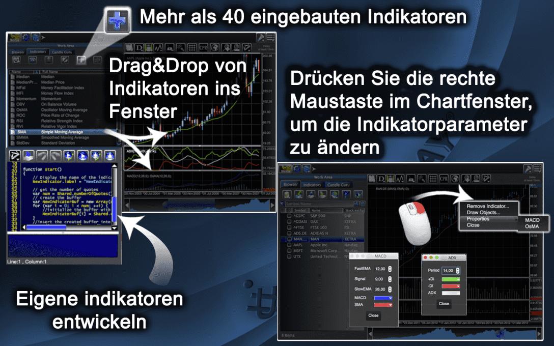 Drücken Sie die rechte  Maustaste im Chartfenster,  um die Indikatorparameter  zu ändern.Mehr als 40 eingebauten Indikatoren.